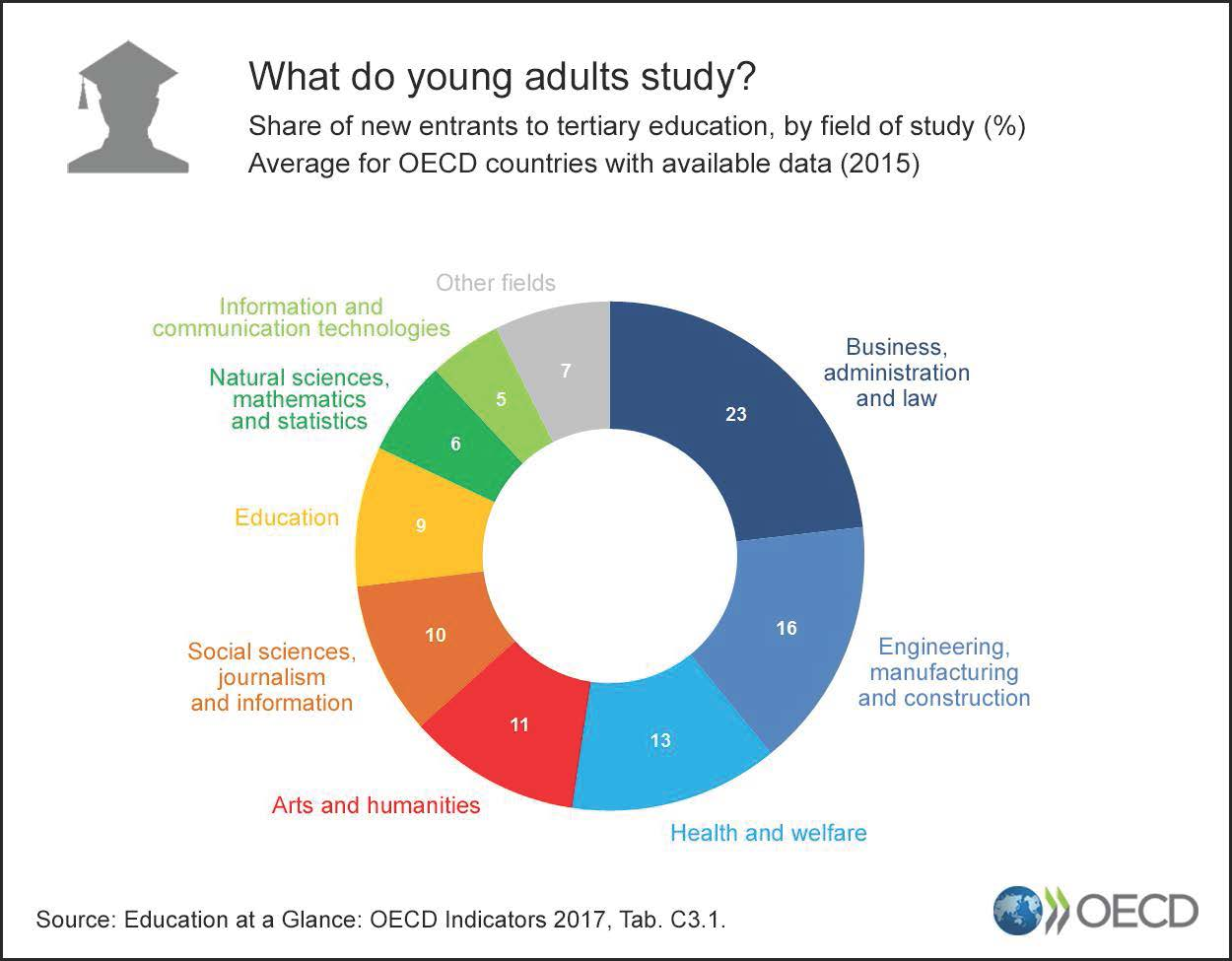 How do the 3MVET countries compare in the new OECD study on education?
